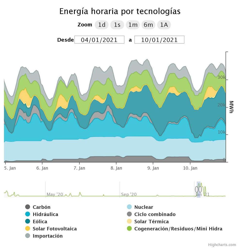 energia por tecnologias