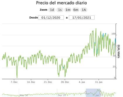 precio energia enero 2021